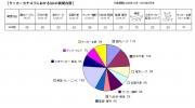 サッカー日本代表に不安、「OKWave」がQ&Aを分析・発表
