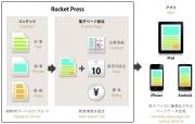 「Rocket Press」を開発、博報堂系企業が新データベースサービス